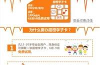 四川学生福利免费用电信甜橙卡,每年6-9月份是免费试用